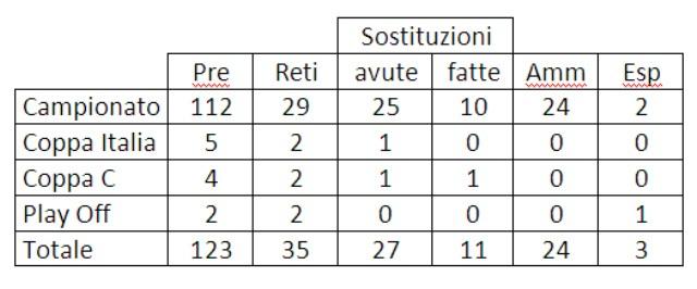 Crediti tabella: avellino-calcio.it